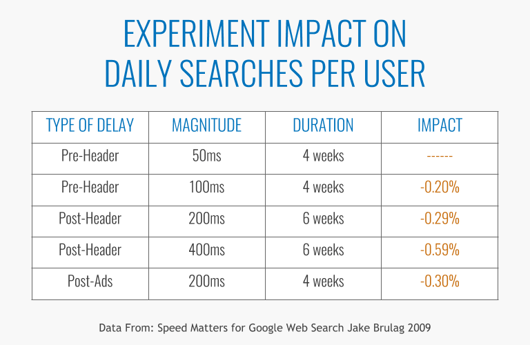 website search delay chart